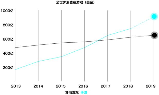 美达斯手游俱乐部2019全面进军移动游戏市场 泛商业