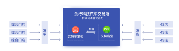 """樂行科技推出""""艾特店寶""""小程序,助力4S店去庫存"""
