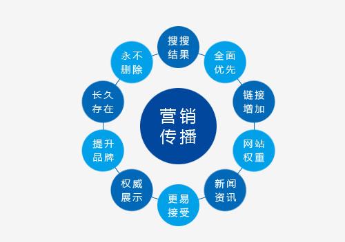 广州软文代写代发哪家好 ?找动媒体就对了!