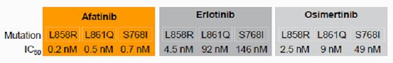 2阿法替尼、厄洛替尼在不同EGFR突变细胞液中的IC50值.jpg