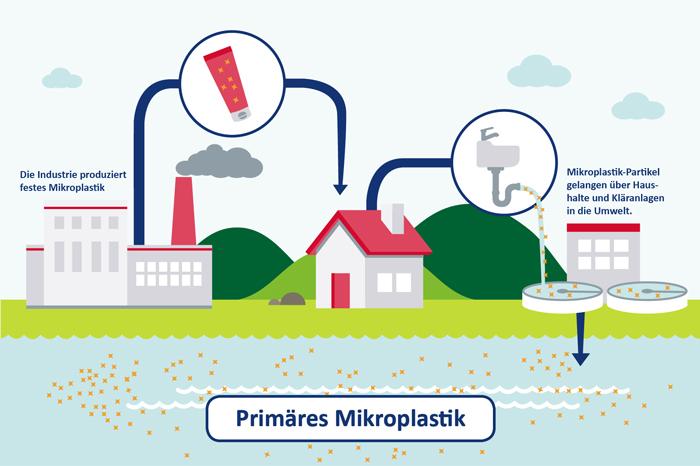 Infografik_Primaeres_Mikroplastik.jpg