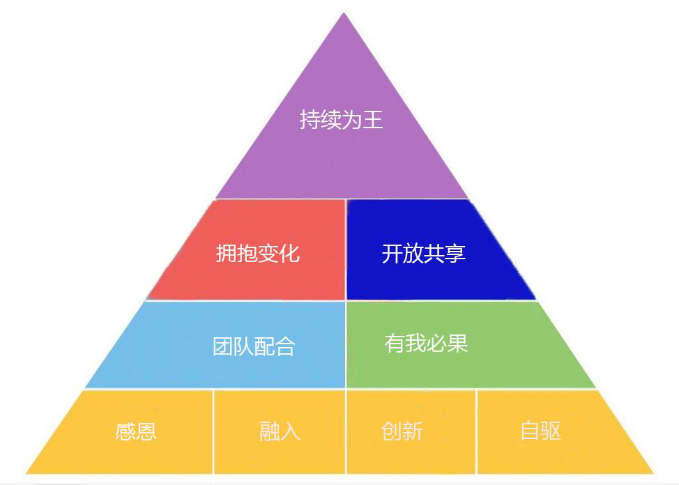 中商互联集团正式公布新价值观