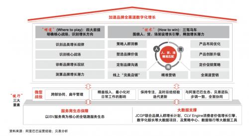 天猫大快消 X 贝恩探讨品牌增长加速器, 「GROW 2.0」白皮书,众引传播首发下载