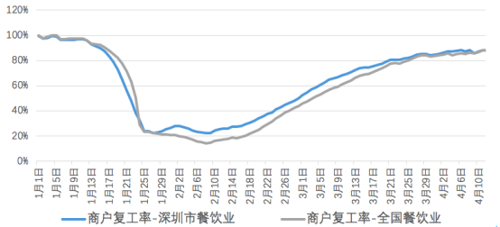 美团报告:消费券加速深圳复苏 龙华区到店餐饮10天增长893.3%
