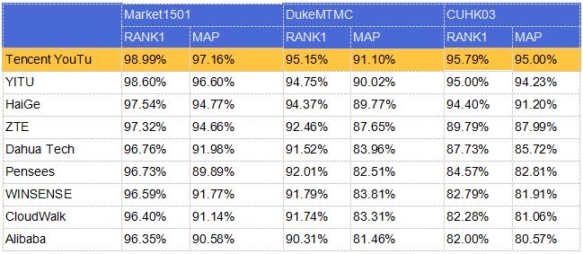 腾讯优图再次刷新三大ReID公开数据集纪录,首位命中率最高近99%