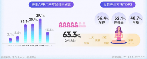 科大讯飞AI健康报告发布 国潮养生风盛行