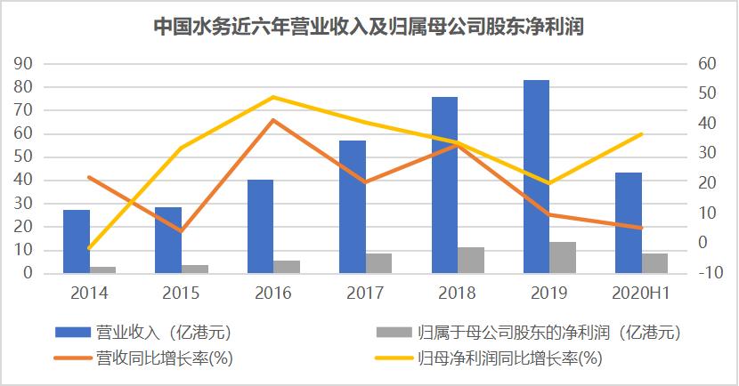 中国水务(0855.HK):全产业链水务白马股 成长性驱动估值提升
