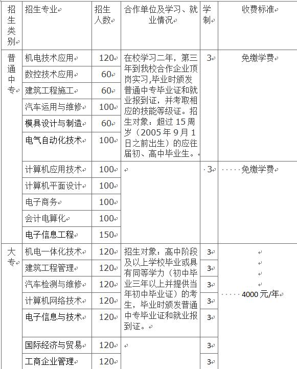 2020年深圳商贸学院招生专业及招生计划