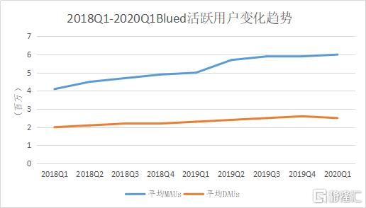 Blued母公司蓝城兄弟IPO:粉红经济价值几何
