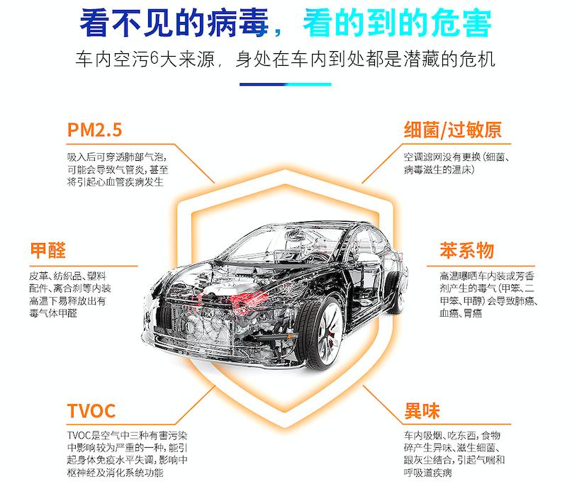 2.车内空气污染6大来源.png