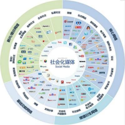 聚搜营销:品牌营销公司谈论未来营销推广何去何从