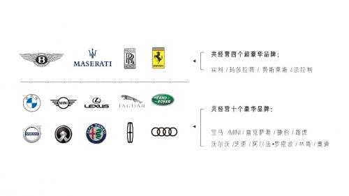 聚焦优势品牌 和谐汽车上半年新增4家经销网点