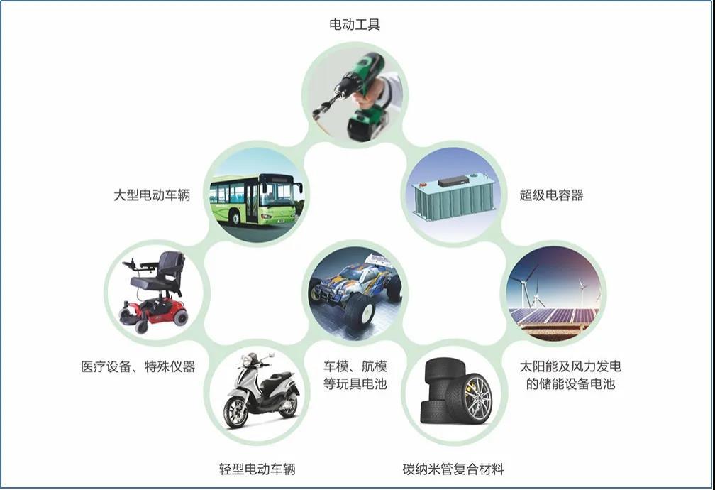 德方纳米产品应用领域