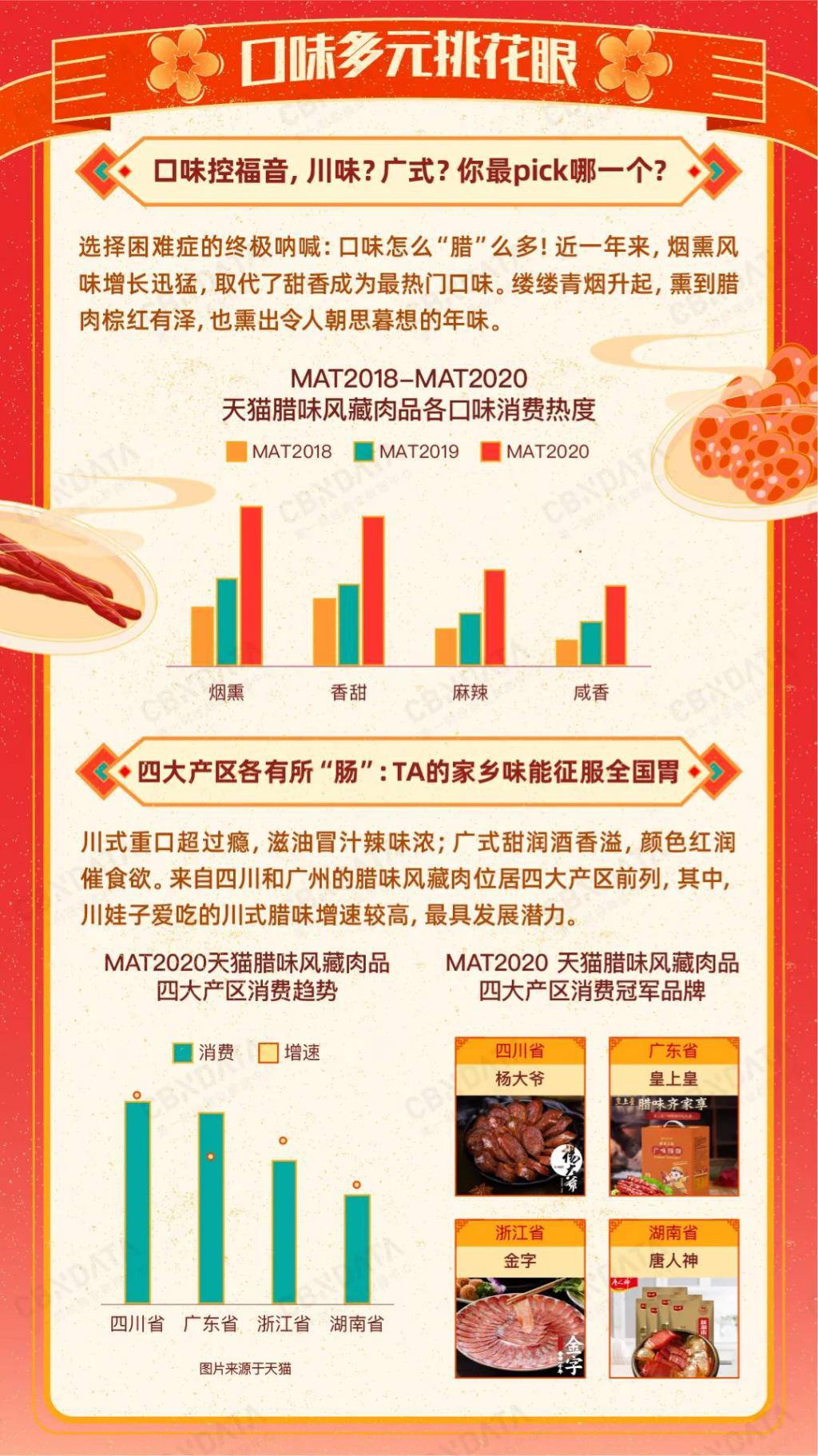 舌尖上的腊味:风藏肉品五大消费关键词,看腊味消费新变化|CBNData报告
