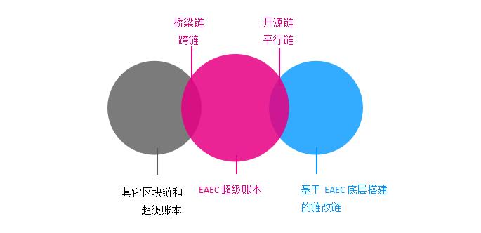 EAE正式上线,打造全球性链改服务标杆