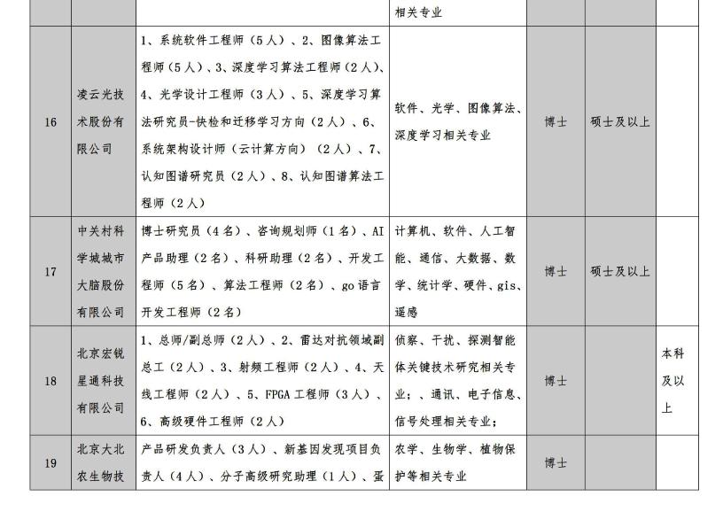 【人才邀请函】2021中关村百校联盟校园招聘团国际化人才专场招聘会 泛商业